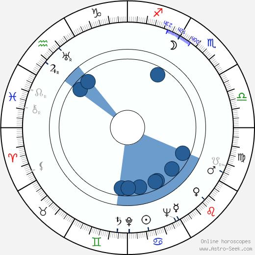 Fanek Jilík wikipedia, horoscope, astrology, instagram