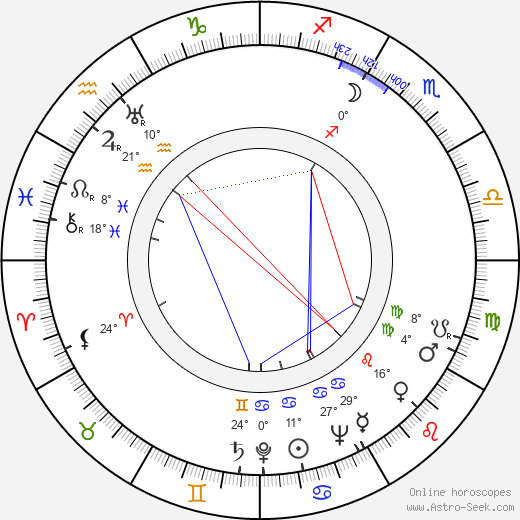 Fanek Jilík birth chart, biography, wikipedia 2019, 2020