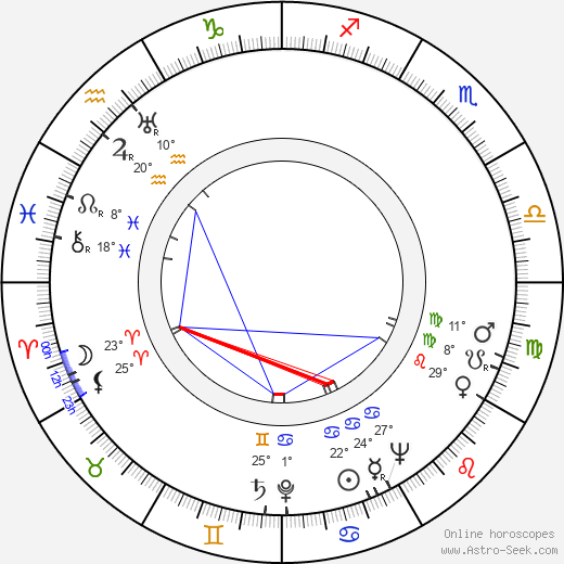 František Kubíček birth chart, biography, wikipedia 2019, 2020