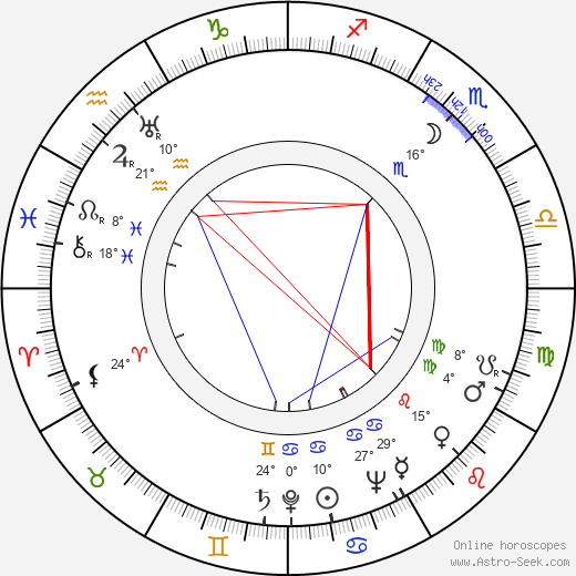 George Bruns birth chart, biography, wikipedia 2018, 2019