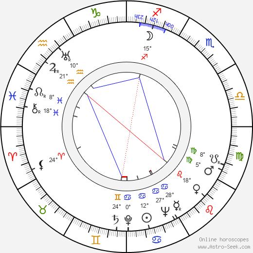 George de Godzinsky birth chart, biography, wikipedia 2018, 2019