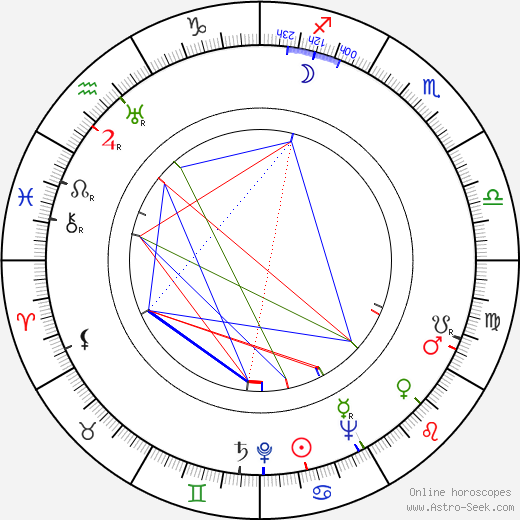 George de Godzinsky astro natal birth chart, George de Godzinsky horoscope, astrology
