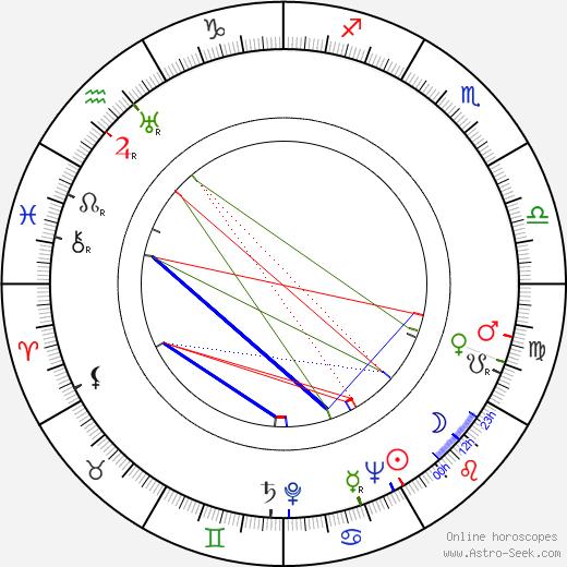 Gregory Spiegel astro natal birth chart, Gregory Spiegel horoscope, astrology