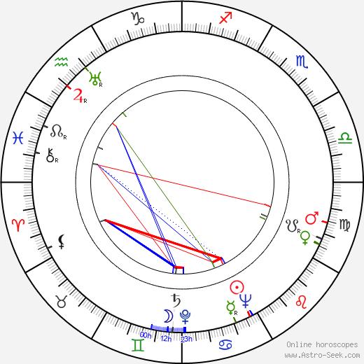 Hana Zelinová день рождения гороскоп, Hana Zelinová Натальная карта онлайн