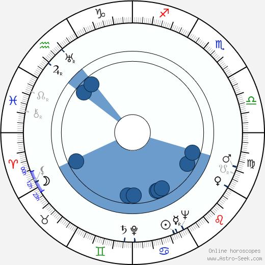 Harry Tatelman wikipedia, horoscope, astrology, instagram