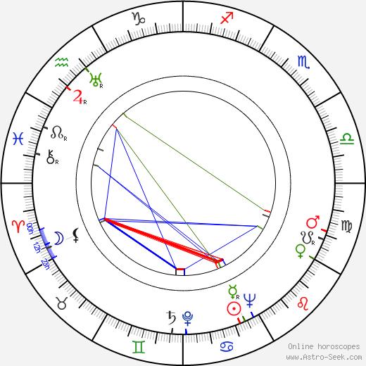 Howard Vernon день рождения гороскоп, Howard Vernon Натальная карта онлайн
