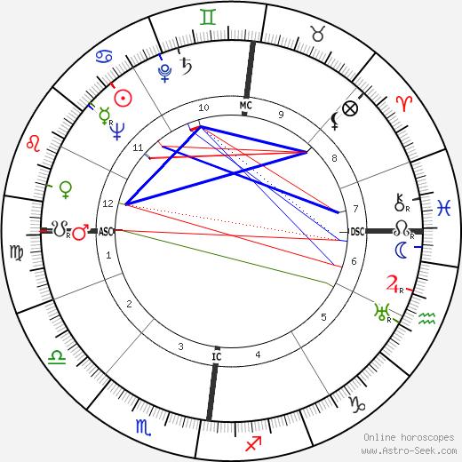 Jacques Castelot birth chart, Jacques Castelot astro natal horoscope, astrology