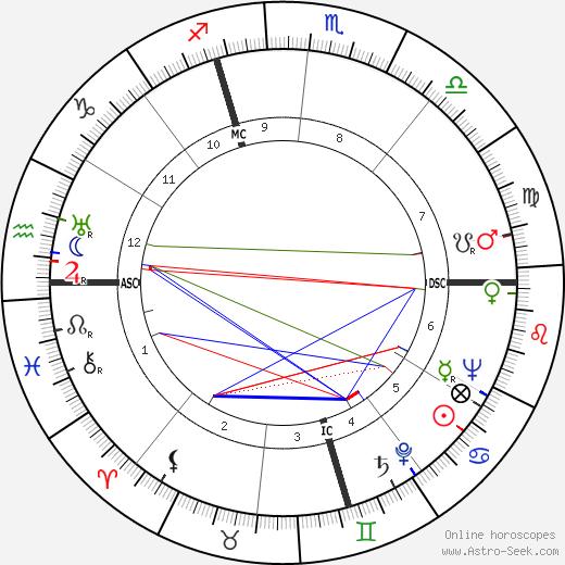James Boehrer день рождения гороскоп, James Boehrer Натальная карта онлайн
