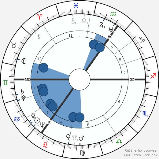 Jan Gerhard Toonder wikipedia, horoscope, astrology, instagram