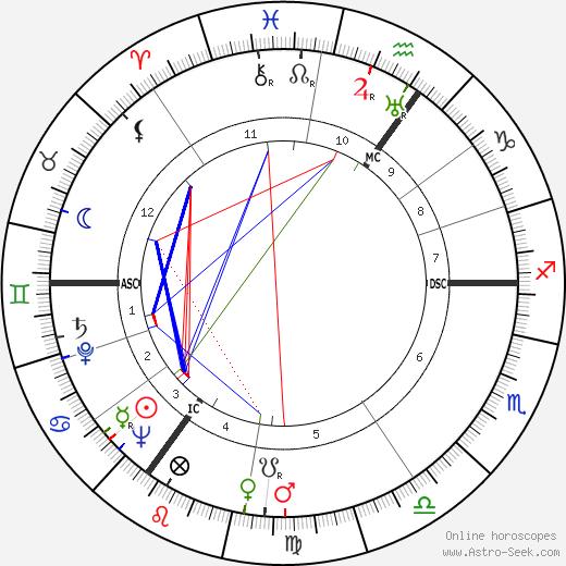 Jan Gerhard Toonder tema natale, oroscopo, Jan Gerhard Toonder oroscopi gratuiti, astrologia