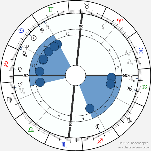 John Thomas Dunlop horoscope, astrology, sign, zodiac, date of birth, instagram