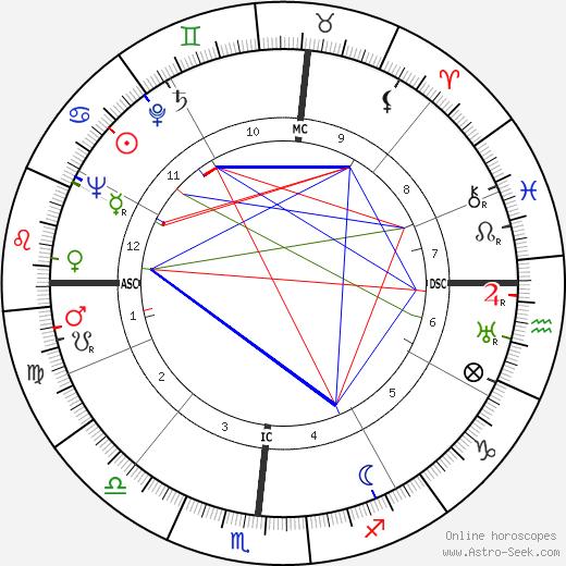 John Thomas Dunlop birth chart, John Thomas Dunlop astro natal horoscope, astrology