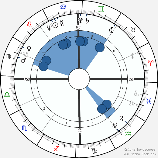 Joseph Maria Cals wikipedia, horoscope, astrology, instagram