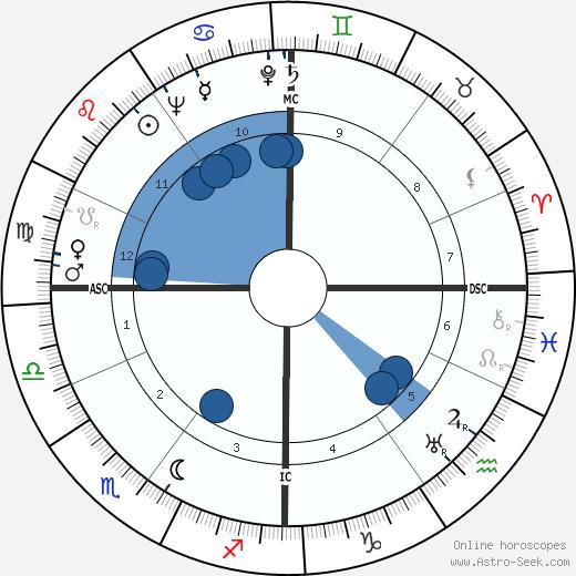 Josette Day wikipedia, horoscope, astrology, instagram