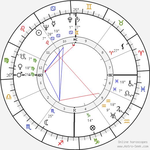 Josette Day birth chart, biography, wikipedia 2019, 2020