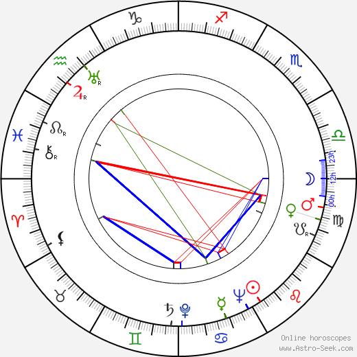 Клари Тольнаи Klári Tolnay день рождения гороскоп, Klári Tolnay Натальная карта онлайн