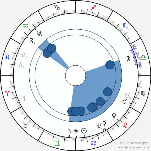 Lajos Rajczy wikipedia, horoscope, astrology, instagram