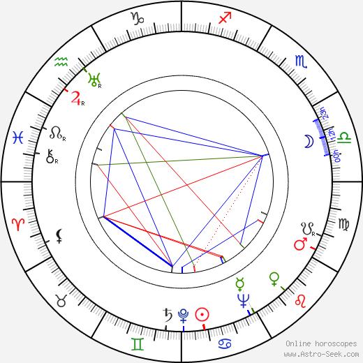 Lajos Rajczy день рождения гороскоп, Lajos Rajczy Натальная карта онлайн