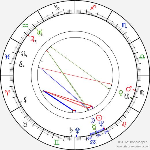 Lili Muráti день рождения гороскоп, Lili Muráti Натальная карта онлайн