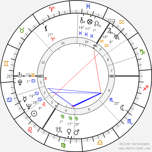 Louis de Funès birth chart, biography, wikipedia 2019, 2020