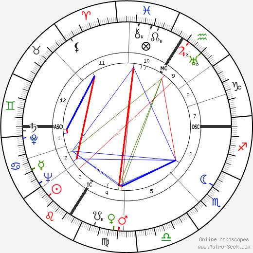 Louis de Funès astro natal birth chart, Louis de Funès horoscope, astrology