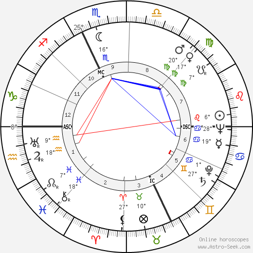 Mario Bava birth chart, biography, wikipedia 2019, 2020