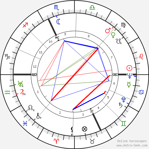 Mario Bava astro natal birth chart, Mario Bava horoscope, astrology