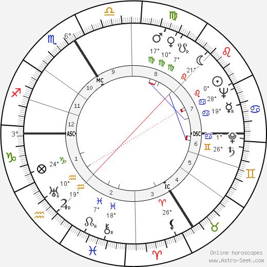 Mony Dalmès birth chart, biography, wikipedia 2019, 2020