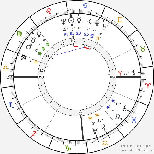 Philippe Aries Astro Birth Chart Horoscope Date Of Birth