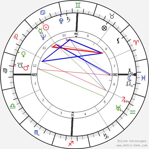 Renato Olmi astro natal birth chart, Renato Olmi horoscope, astrology