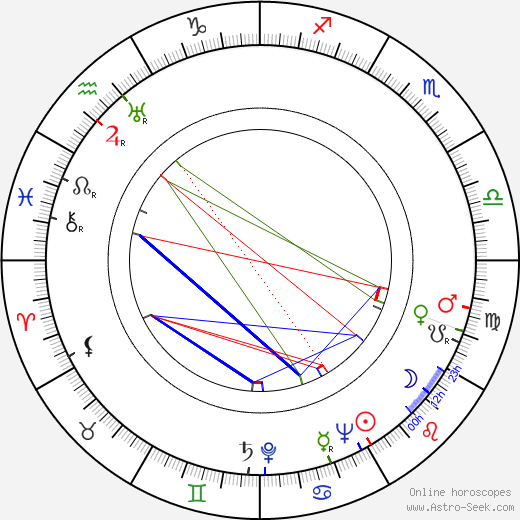 Robert Emhardt birth chart, Robert Emhardt astro natal horoscope, astrology