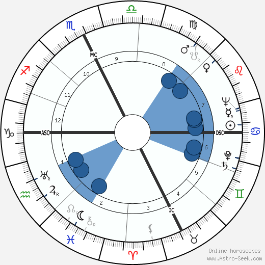 Tommy Bartlett wikipedia, horoscope, astrology, instagram