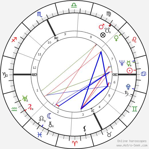 Tommy Bartlett день рождения гороскоп, Tommy Bartlett Натальная карта онлайн