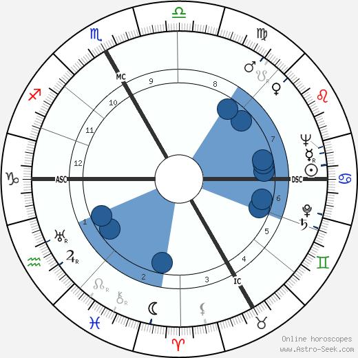 Werner Hirsig wikipedia, horoscope, astrology, instagram