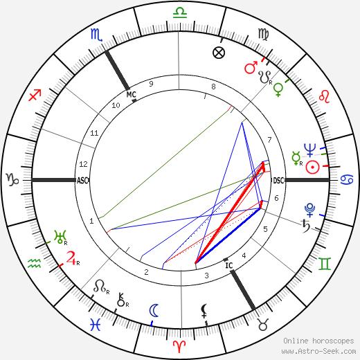 Werner Hirsig день рождения гороскоп, Werner Hirsig Натальная карта онлайн