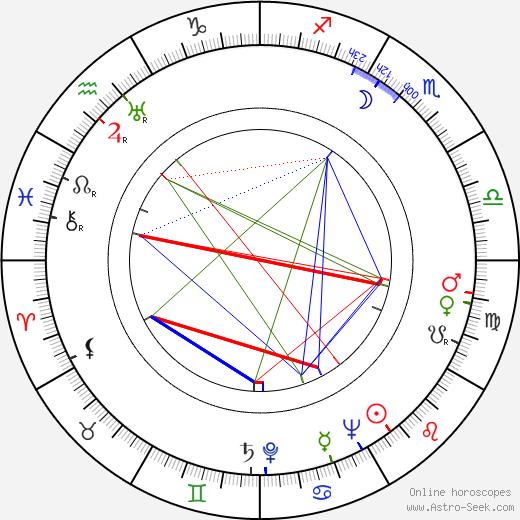 Wlodzimierz Kwaskowski birth chart, Wlodzimierz Kwaskowski astro natal horoscope, astrology