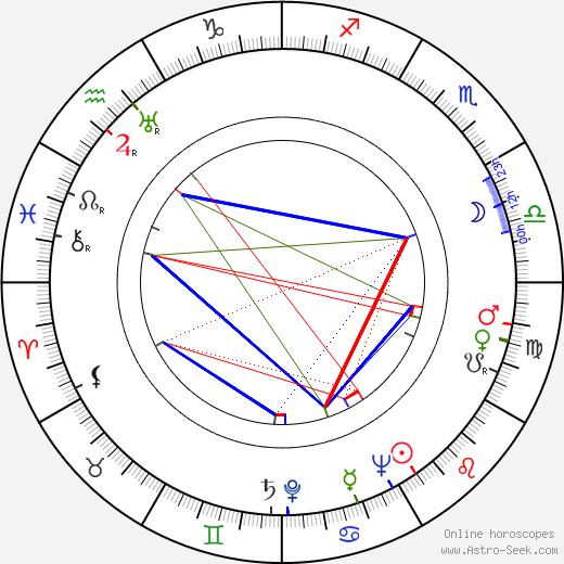 Вуди Строуд Woody Strode день рождения гороскоп, Woody Strode Натальная карта онлайн
