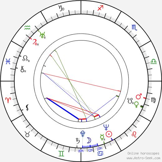 Zdzislaw Szymanski день рождения гороскоп, Zdzislaw Szymanski Натальная карта онлайн