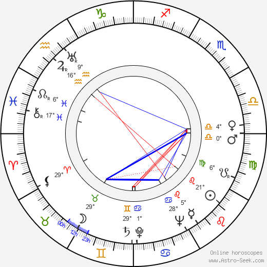 Andrea Leeds birth chart, biography, wikipedia 2018, 2019