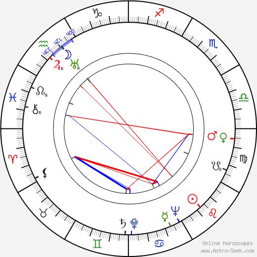 Anita Colby tema natale, oroscopo, Anita Colby oroscopi gratuiti, astrologia