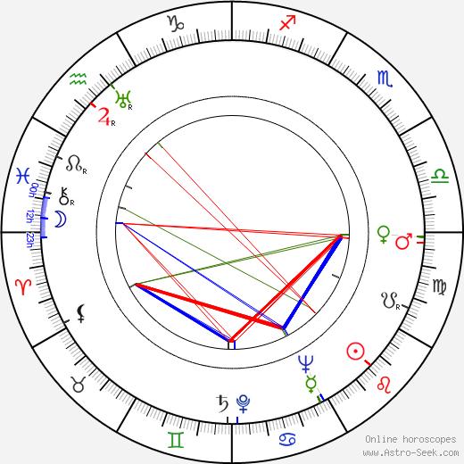 Anna Gabrielová astro natal birth chart, Anna Gabrielová horoscope, astrology