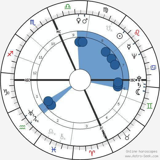 Beatrice Schenk de Regniers wikipedia, horoscope, astrology, instagram