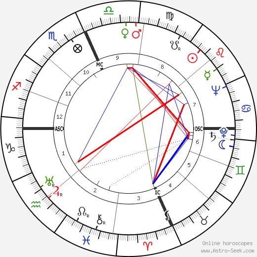 Beatrice Schenk de Regniers день рождения гороскоп, Beatrice Schenk de Regniers Натальная карта онлайн