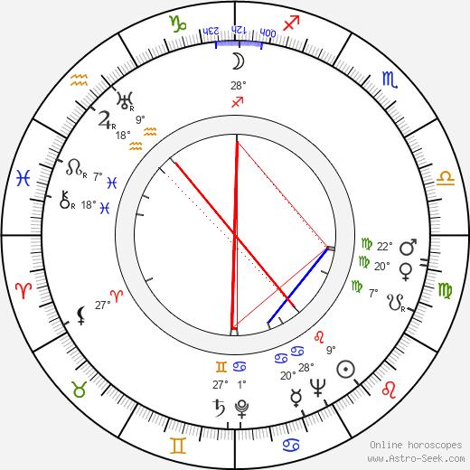 Beatrice Straight birth chart, biography, wikipedia 2018, 2019