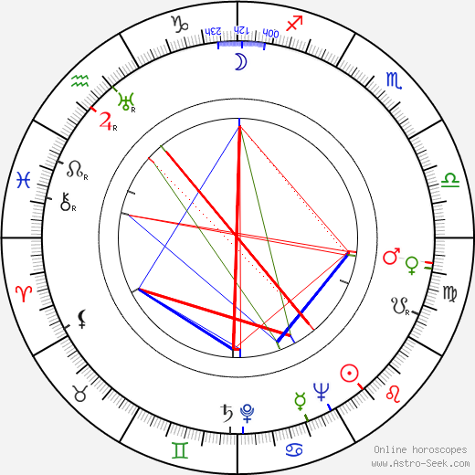 Beatrice Straight astro natal birth chart, Beatrice Straight horoscope, astrology