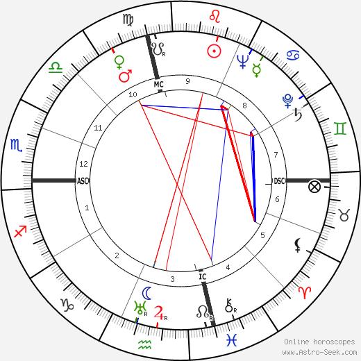 Bob Daughters astro natal birth chart, Bob Daughters horoscope, astrology