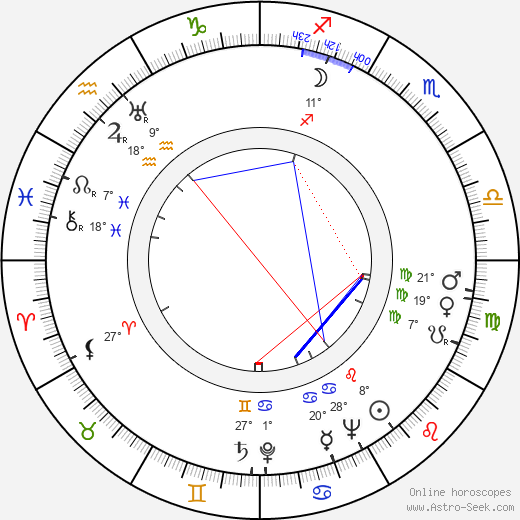 Edvin Haapalainen birth chart, biography, wikipedia 2019, 2020