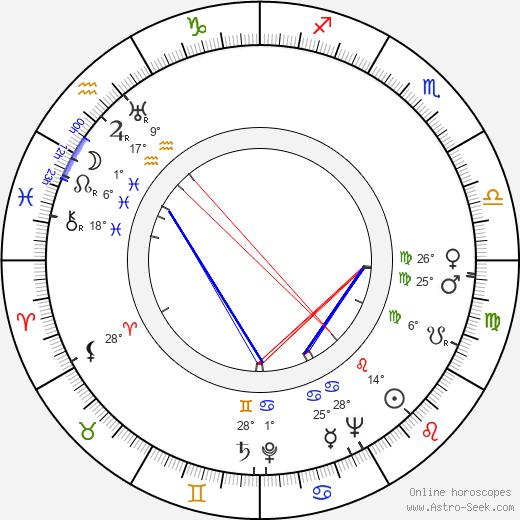 Fernando Cerchio birth chart, biography, wikipedia 2020, 2021