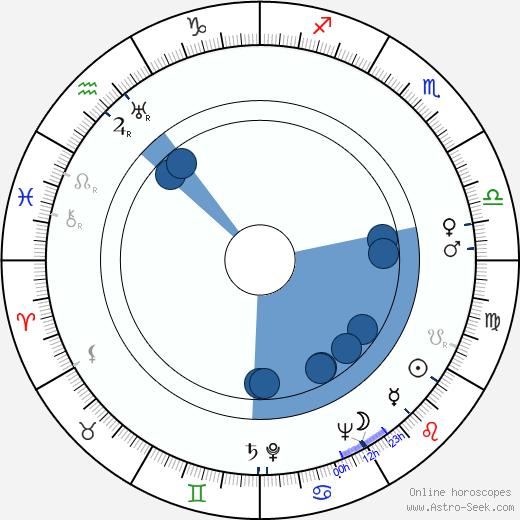 Fumio Hayasaka wikipedia, horoscope, astrology, instagram