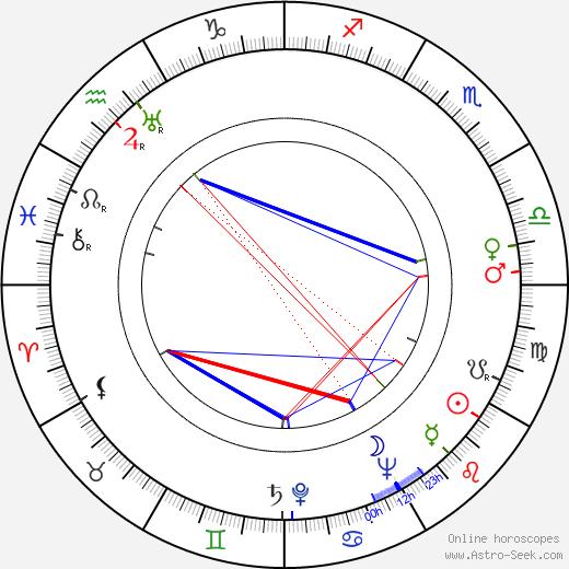 Fumio Hayasaka astro natal birth chart, Fumio Hayasaka horoscope, astrology